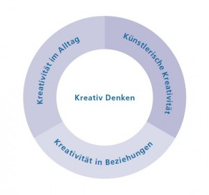 trainingsmodell-kreativitaet